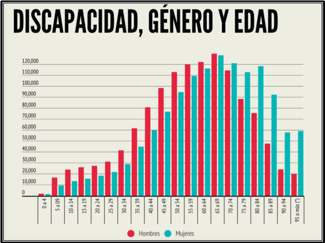 Gráfico: Discapacidad, género y edad. 2013. En el gráfico se muestra la población con discapacidad reconocida oficialmente, por género y grupos de edad, en el año 2013.